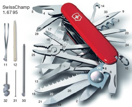 Swiss Champ Full Tool Display