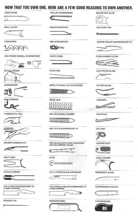 Sakwiki Tool Identification Sheet Swiss Army Brands